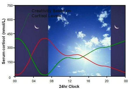 Circadian Rhythm Graph with creativity