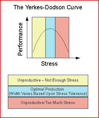 Yerkes-Dodson Curve Shows Optimum Stress for Optimum Results