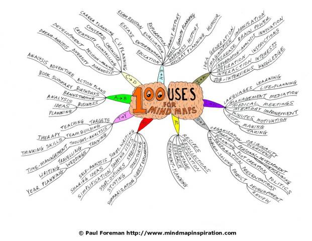 100_uses_for_mind_maps1