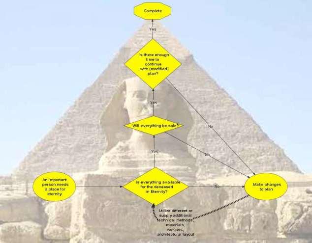 pyramiddesign michaelplishka2009