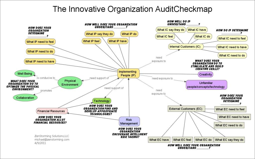 Innovation Audit Checkmap