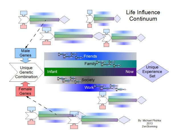The Life Influence Continuum - Click to see full size