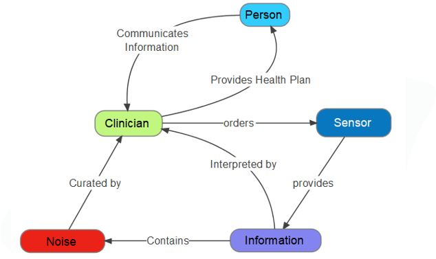 Clinician Centered Paradigm