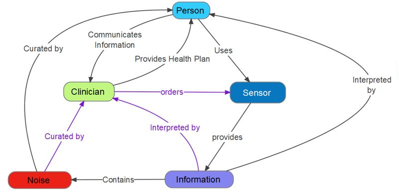 Patient Centered Paradigm
